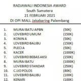 Jadwal Lomba Burung Radjawali Indonesia Award